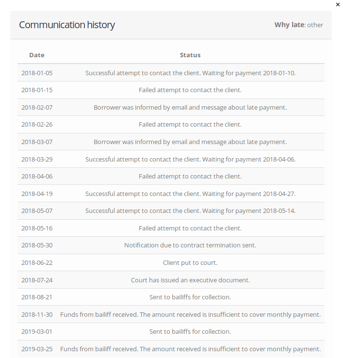 Recovery history for one of my FinBee loans