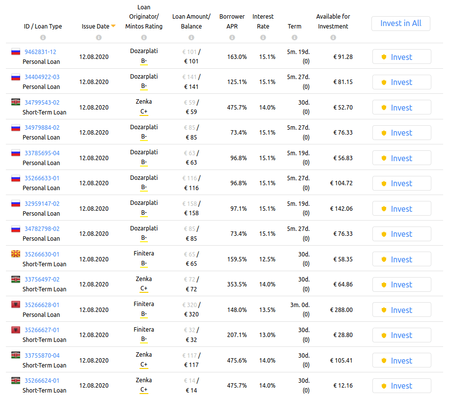 A very small sample of Mintos loans list